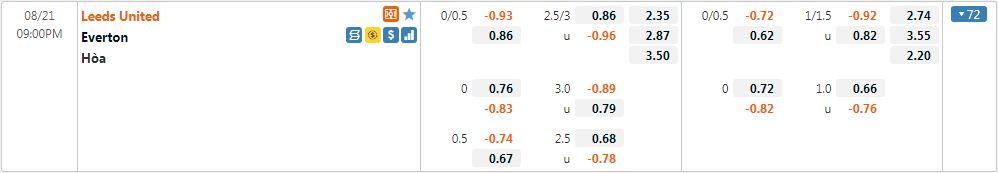 Tỷ lệ kèo Leeds vs Everton