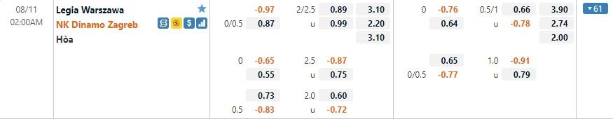 Tỷ lệ kèo Legia Warszawa vs Dinamo Zagreb