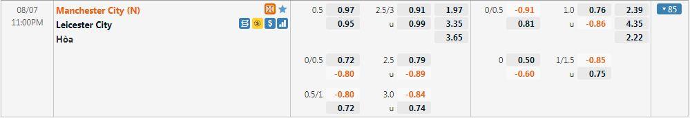 Tỷ lệ kèo Leicester vs Man City