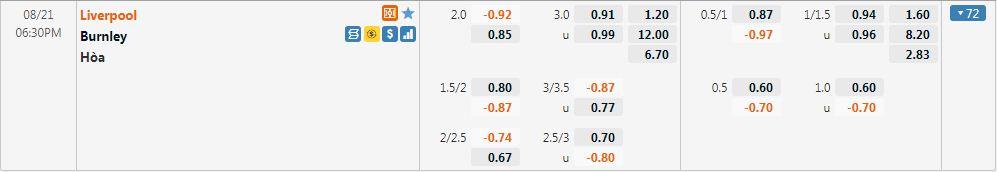 Tỷ lệ kèo Liverpool vs Burnley