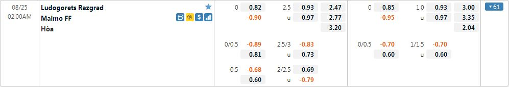 Tỷ lệ kèo Ludogorets vs Malmo