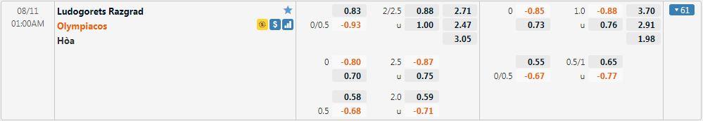 Tỷ lệ kèo Ludogorets vs Olympiakos