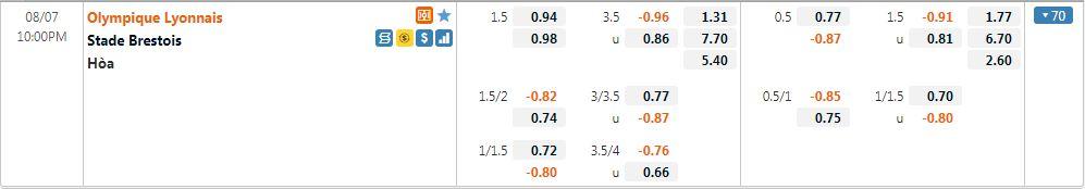 Tỷ lệ kèo Lyon vs Brest