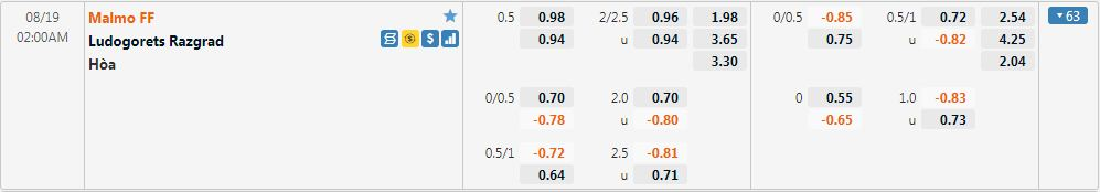 Tỷ lệ kèo Malmo vs Ludogorets