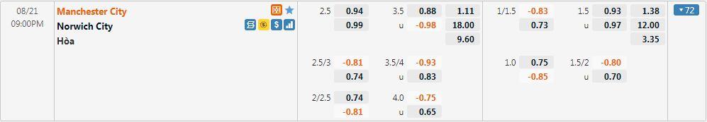 Tỷ lệ kèo Man City vs Norwich