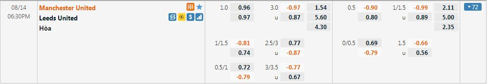 Tỷ lệ kèo Man United vs Leeds