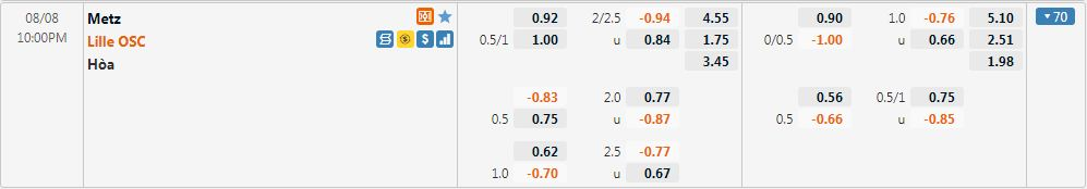 Tỷ lệ kèo Metz vs Lille