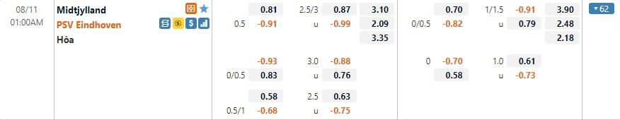 Tỷ lệ kèo Midtjylland vs PSV