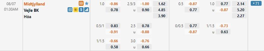 Tỷ lệ kèo Midtjylland vs Vejle