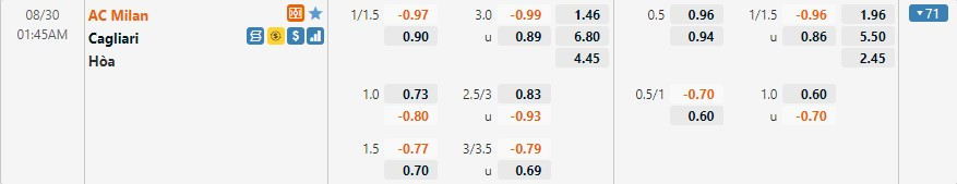Tỷ lệ kèo Milan vs Cagliari