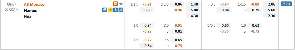 Tỷ lệ kèo Monaco vs Nantes