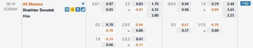 Tỷ lệ kèo Monaco vs Shakhtar Donetsk