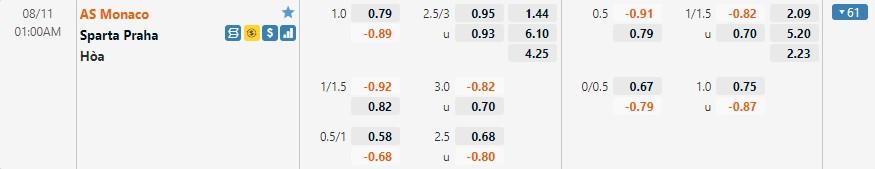 Tỷ lệ kèo Monaco vs Sparta Prague