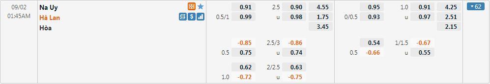 Tỷ lệ kèo Na Uy vs Hà Lan