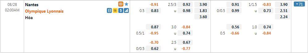Tỷ lệ kèo Nantes vs Lyon