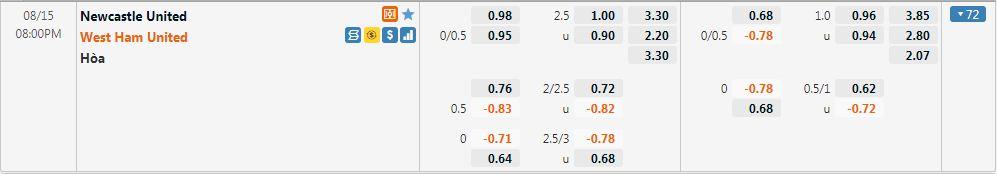 Tỷ lệ kèo Newcastle vs West Ham