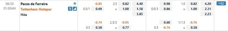 Tỷ lệ kèo Pacos Ferreira vs Tottenham