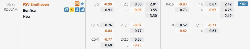 Tỷ lệ kèo PSV vs Benfica