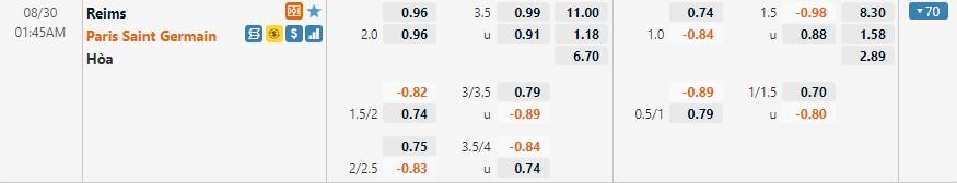 Tỷ lệ kèo Reims vs PSG