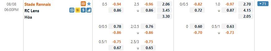Tỷ lệ kèo Rennes vs Lens