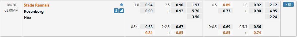 Tỷ lệ kèo Rennes vs Rosenborg
