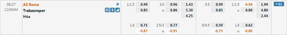 Tỷ lệ kèo Roma vs Trabzonspor