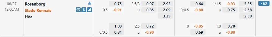 Tỷ lệ kèo Rosenborg vs Rennes
