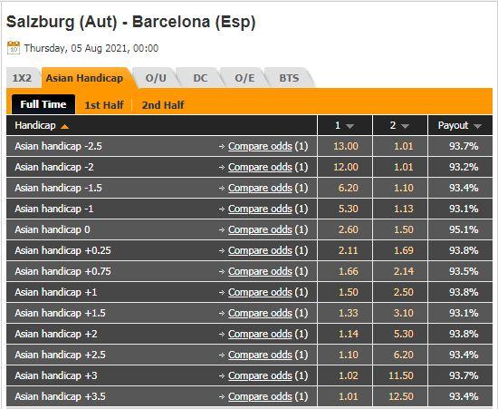 Tỷ lệ kèo Salzburg vs Barcelona