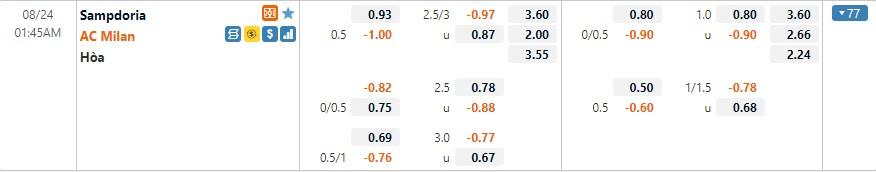 Tỷ lệ kèo Sampdoria vs AC Milan