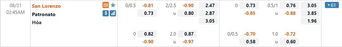 Tỷ lệ kèo San Lorenzo vs Patronato