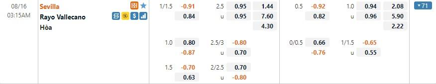 Tỷ lệ kèo Sevilla vs Vallecano