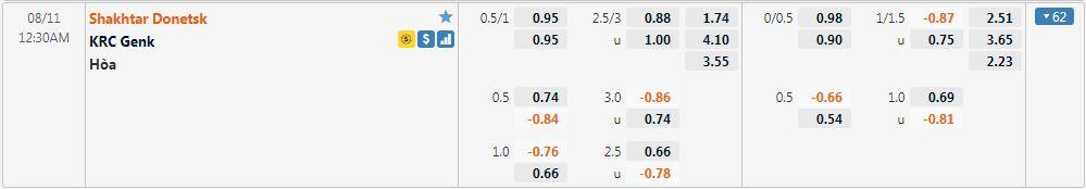 Tỷ lệ kèo Shakhtar Donetsk vs Genk