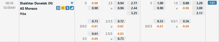 Tỷ lệ kèo Shakhtar Donetsk vs Monaco