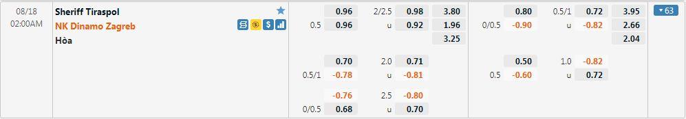 Tỷ lệ kèo Sheriff vs Dinamo Zagreb
