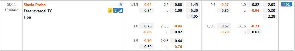 Tỷ lệ kèo Slavia Prague vs Ferencvaros