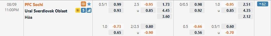Tỷ lệ kèo Sochi vs Ural
