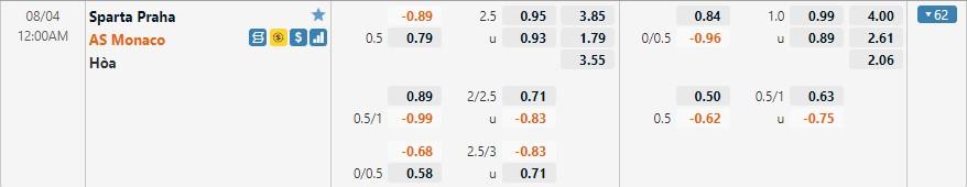 Tỷ lệ kèo Sparta Prague vs Monaco
