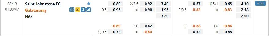 Tỷ lệ kèo St Johnstone vs Galatasaray