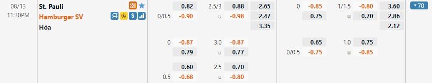 Tỷ lệ kèo St Pauli vs Hamburger