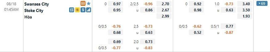 Tỷ lệ kèo Swansea vs Stoke