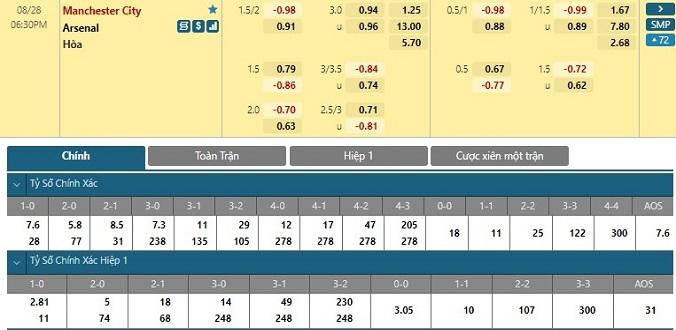Tỷ lệ kèo tài xỉu Man City vs Arsenal