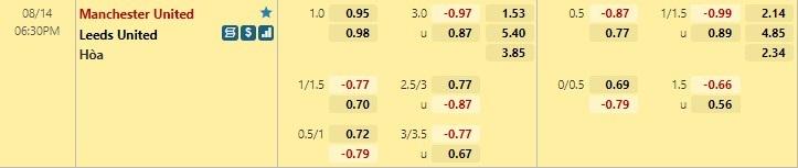 Tỷ lệ kèo tài xỉu Man United vs Leeds