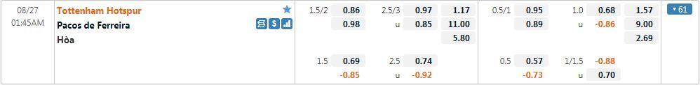 Tỷ lệ kèo Tottenham vs Pacos Ferreira