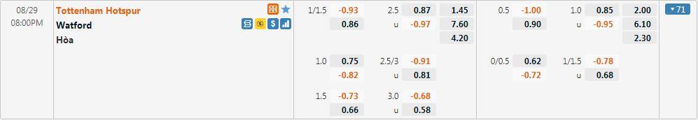 Tỷ lệ kèo Tottenham vs Watford