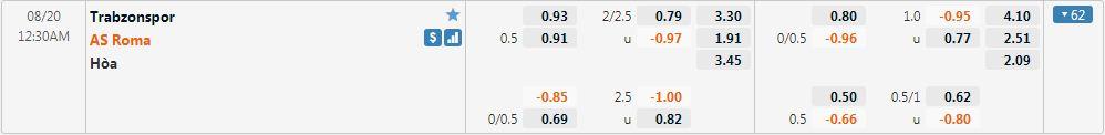 Tỷ lệ kèo Trabzonspor vs Roma
