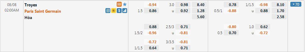 Tỷ lệ kèo Troyes vs PSG