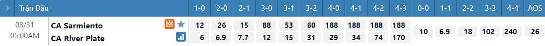 Tỷ lệ kèo tỷ số Sarmiento vs River Plate