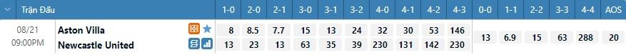 Tỷ lệ kèo tỷ số Aston Villa vs Newcastle