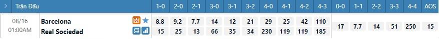 Tỷ lệ kèo tỷ số Barcelona vs Sociedad