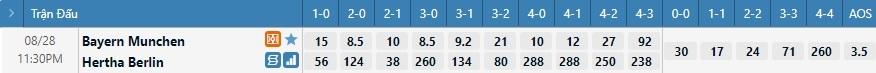 Tỷ lệ kèo tỷ số Bayern Munich vs Hertha Berlin